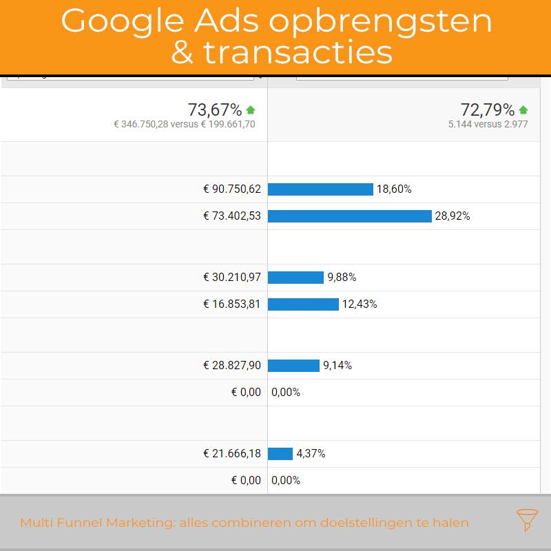 Google Ads webshop
