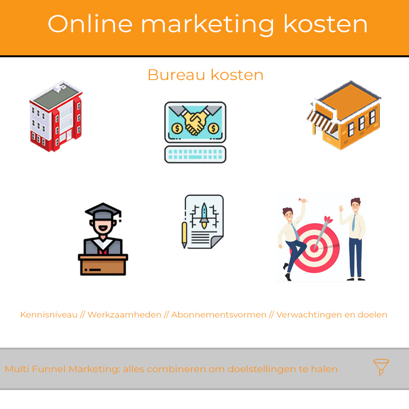 kosten online marketing bureau