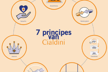 beinvloedingsprincipes van Cialdini