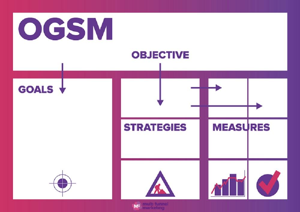OGSM strategie